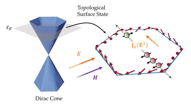 Getting a look under the hood of topological insulators