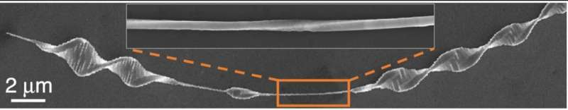 Giving nanowires a DNA-like twist