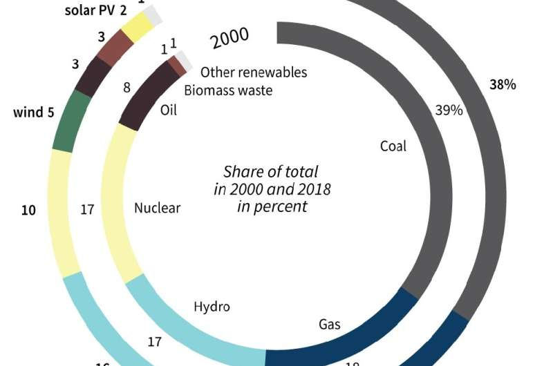 Global electricity production by energy type in 2000 and 2018