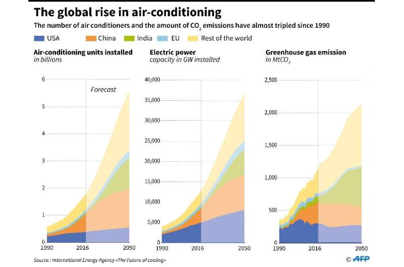 Global growth in the number of air conditioners