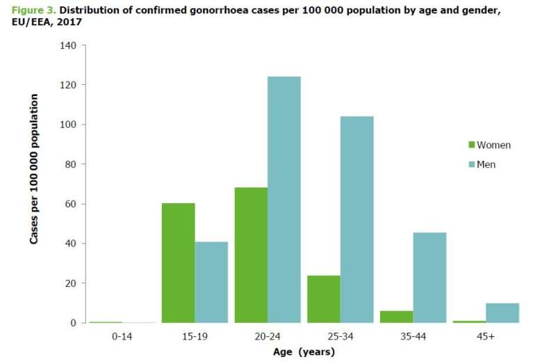 Gonorrhoea cases on the rise across Europe