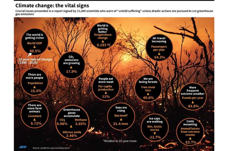 Graphic on key indicators that show how the climate change crisis is developing