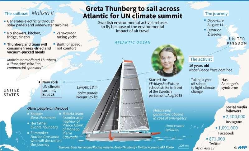 Greta Thunberg to sail across Atlantic for UN climate summit