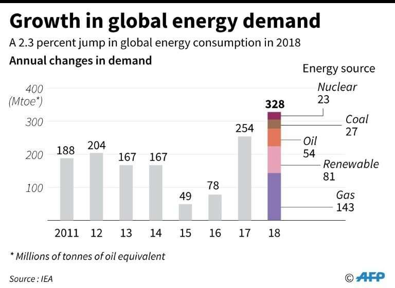 Growth in global energy demand