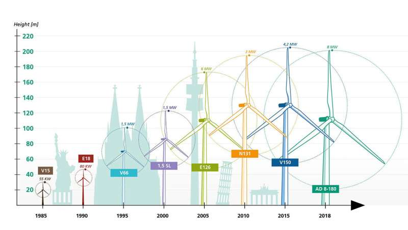 Growth of wind energy points to future challenges, promise