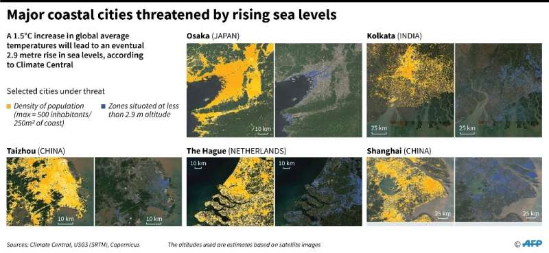 Hamburg, Calcutta and Shanghai -– we are going to lose them all to sea level rise if we do not stop emitting carbon into the atm