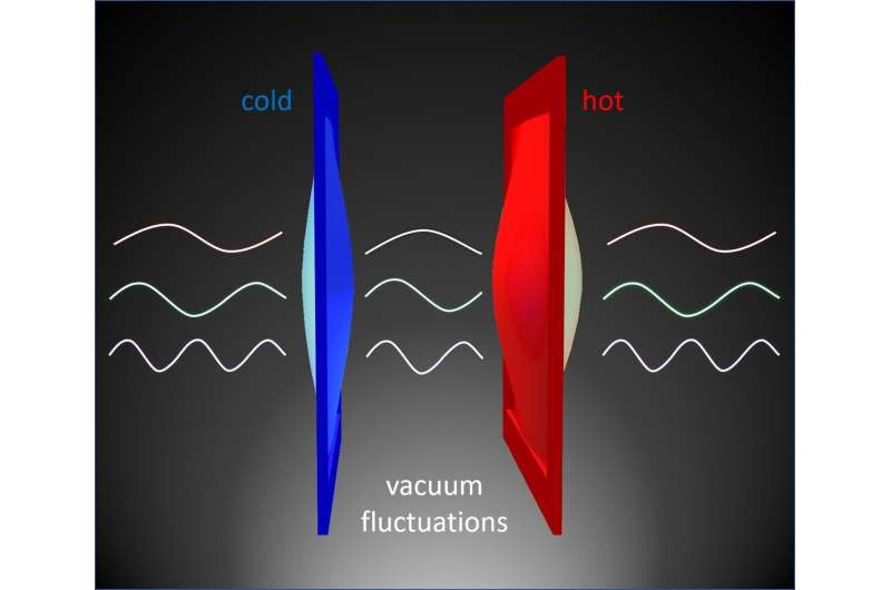 Heat energy leaps through empty space, thanks to quantum weirdness