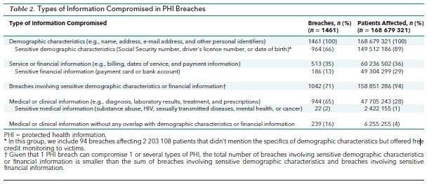 Here's the kind of data hackers get about you from hospitals