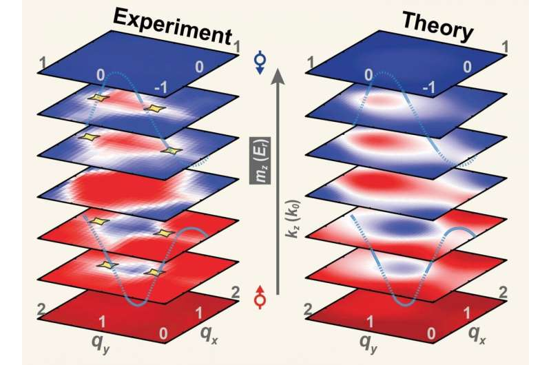 HKUST-PKU unveiled first quantum simulation of 3D topological matter with ultracold atoms