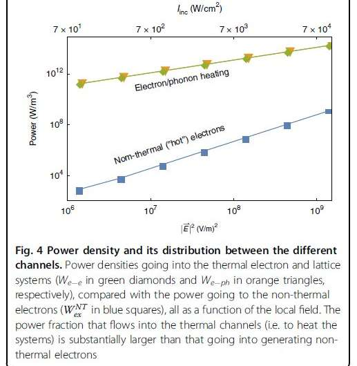 'Hot' electrons in metallic nanostructures -- non-thermal carriers or heating?