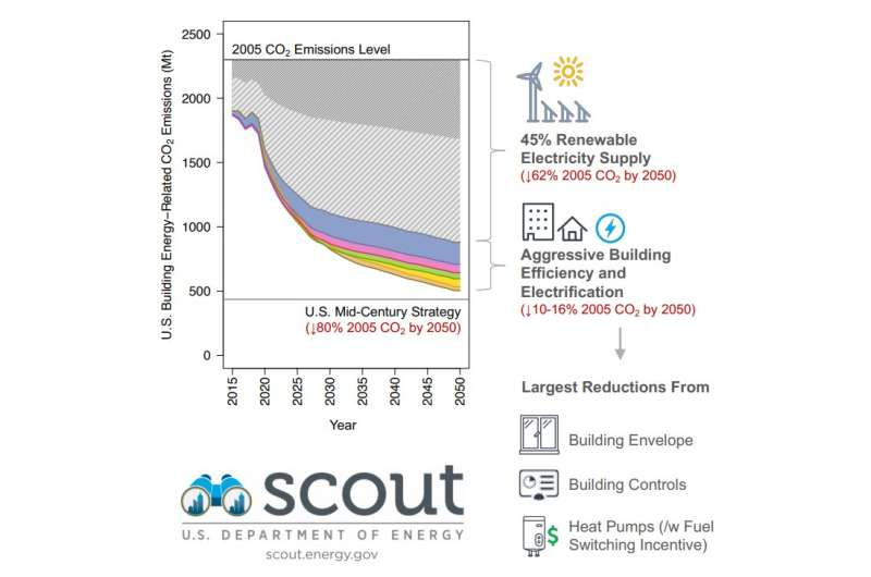 How buildings can cut 80% of their carbon emissions by 2050