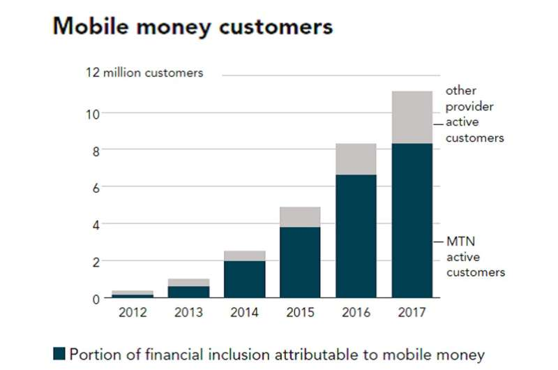 How Ghana is acing its transition to mobile financial services