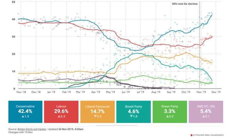 How many voters really switch parties in British elections? What the evidence tells us