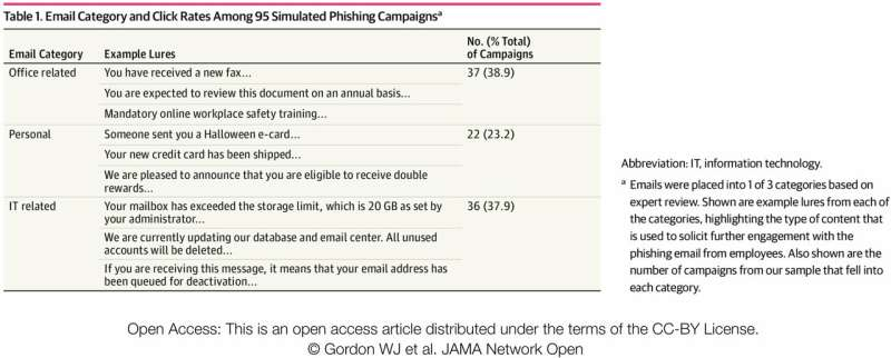 How susceptible are hospital employees to phishing attacks?