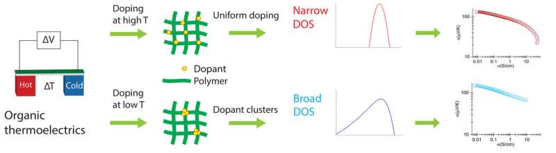 How to capture waste heat energy with improved polymers