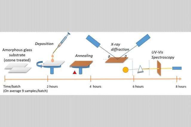 How to speed up the discovery of new solar cell materials