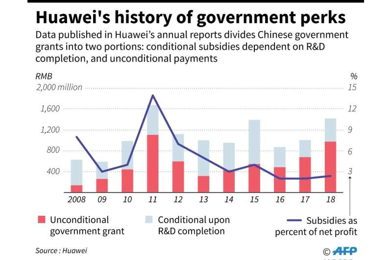 Huawei's history of government perks