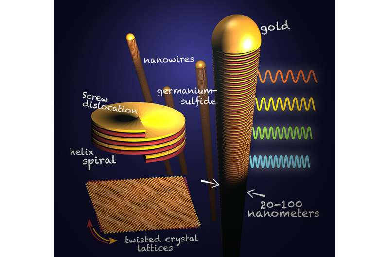 Husker duo discovers perfectly imperfect twist on nanowire growth