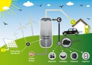 Hydrogen from natural gas without CO2 emissions