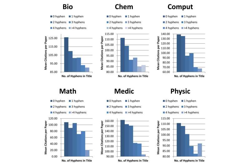 Hyphens in paper titles harm citation counts and journal impact factors