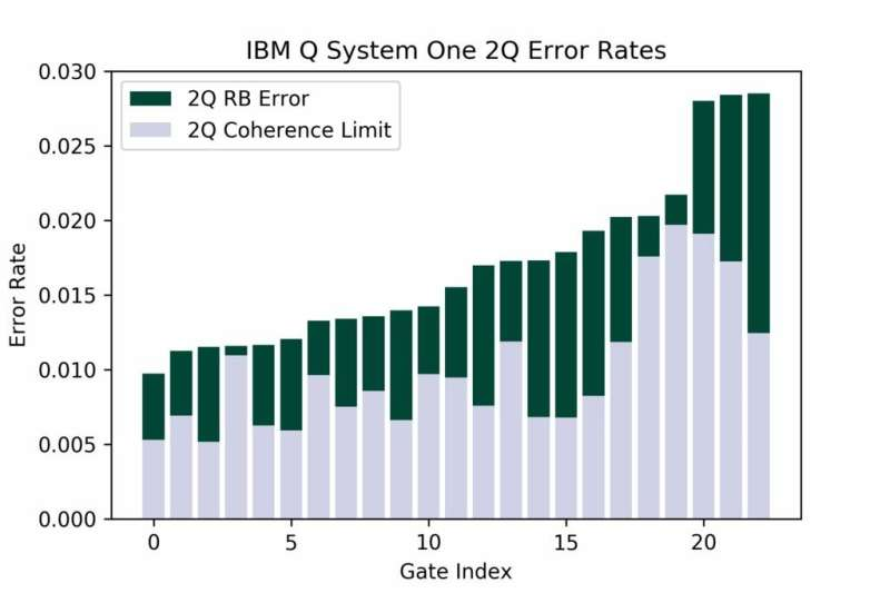 """**IBM announces that it has reached its """"highest quantum volume to date"""" with its System Q One quantum computer"""
