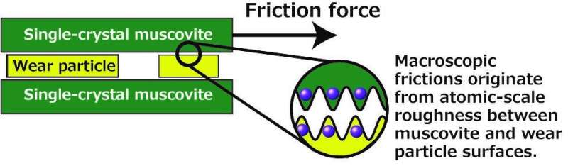 Identifying the origin of macroscopic friction between clay mineral surfaces
