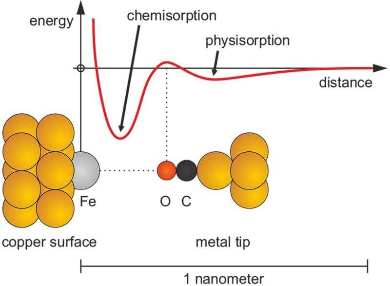 Initial repulsion in chemical bonding does not rule out subsequent attraction