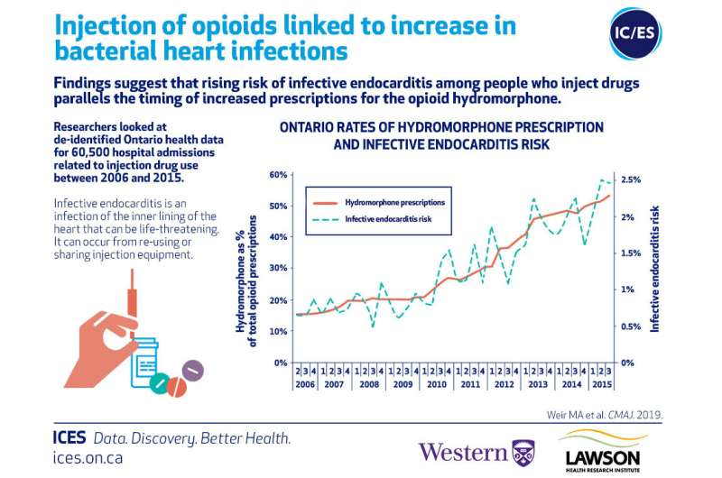 Injection of opioids linked to significant increase in bacterial heart infections
