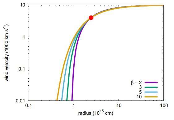 IPTF14hls may be a variable hyper-wind from a very massive star, study suggests