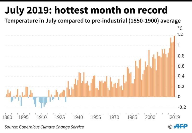 July 2019 was the hottest of all months ever recorded