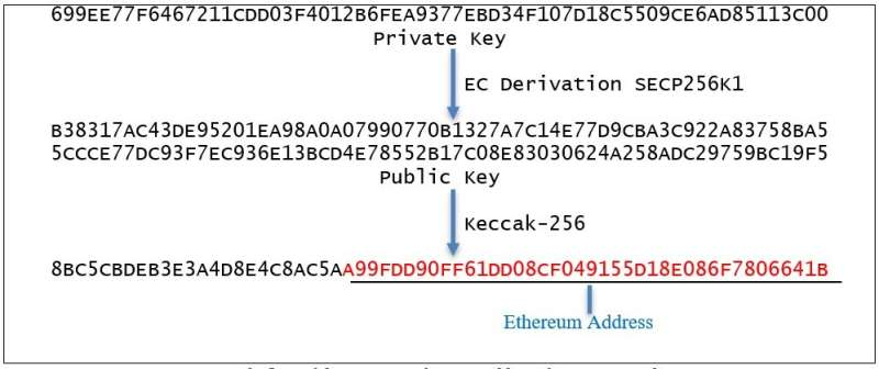 Key-guessing blockchain banditry is discovered in security research