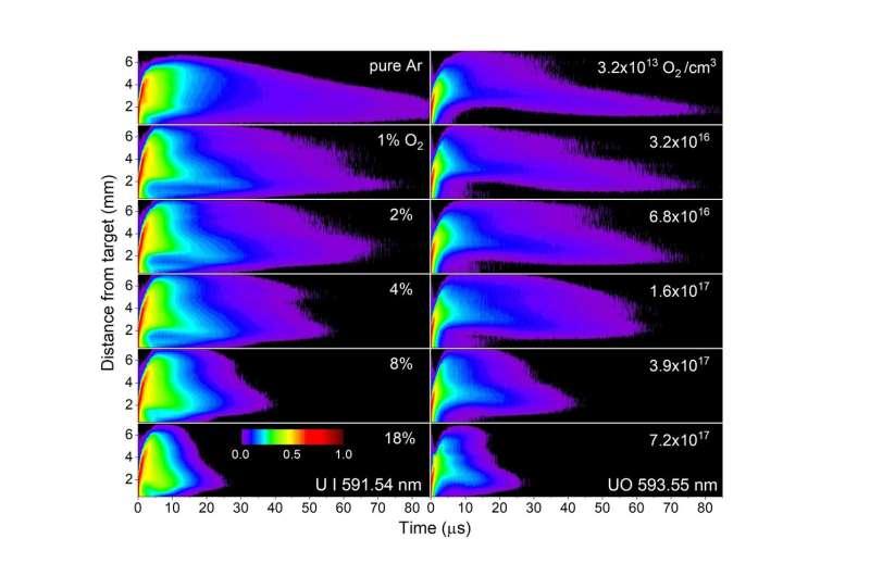 Laser-produced uranium plasma evolves into more complex species