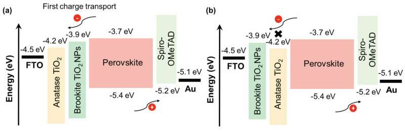 Layering titanium oxide's different mineral forms for better solar cells