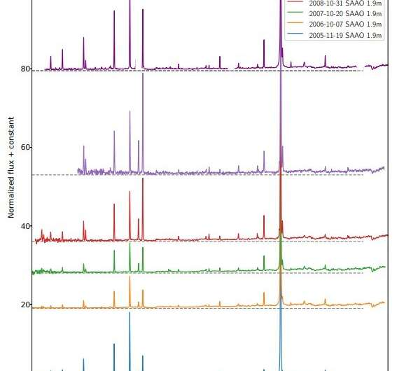 **LMC S154 is a symbiotic recurrent nova, study suggests