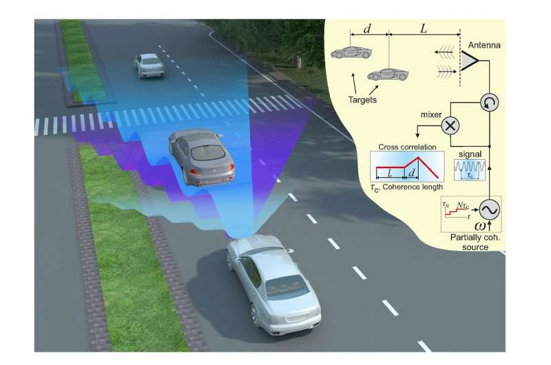 Low-bandwidth radar technology provides improved detection of objects