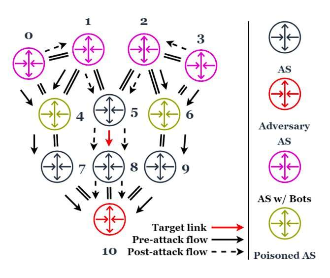 Maestro: a new attack that orchestrates malicious flows with BGP
