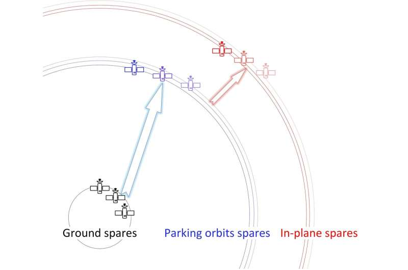 Maintaining large-scale satellite constellations using logistics approach