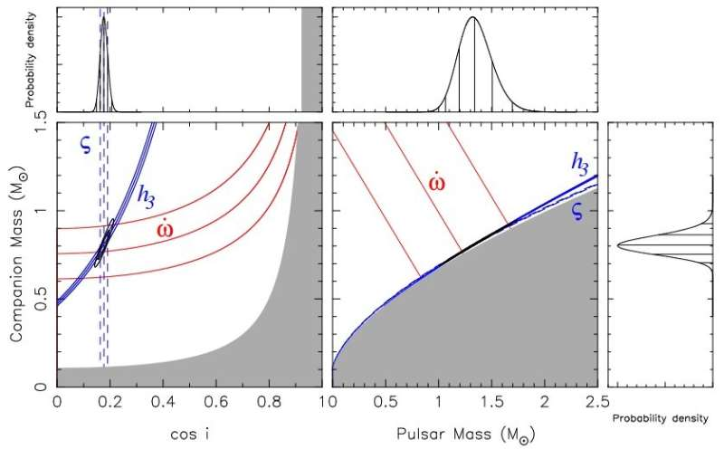 **Mass estimated for two binary pulsars
