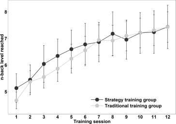 Memory training builds upon strategy use