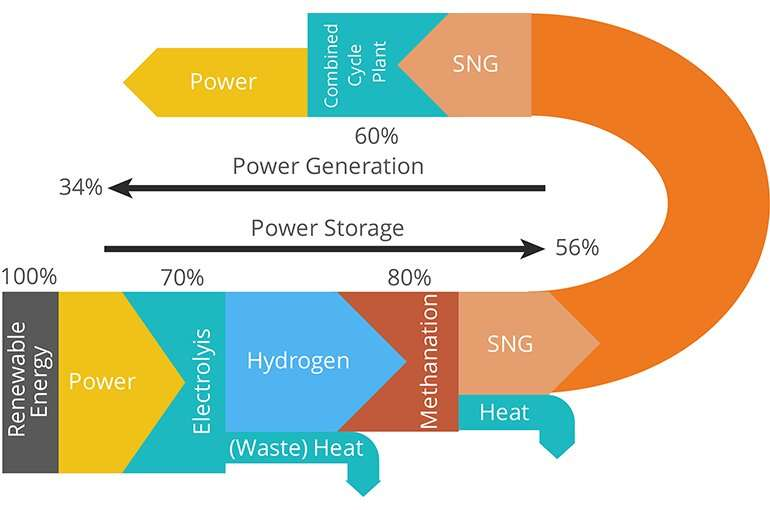 **Methane promising route for storage of renewable energy from sun and wind