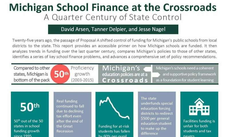 Michigan schools face nation's worst decline in state education funding