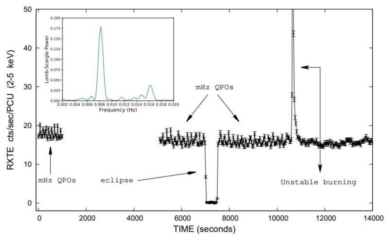 Millihertz quasi-periodic oscillations detected in the X-ray binary EXO 0748−676
