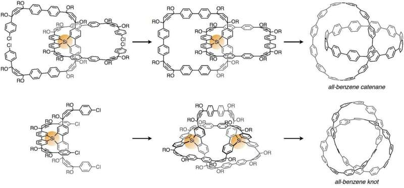 Molecular nanocarbons with mechanical bonds