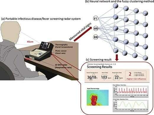 Multiple sensor fusion technology for non-contact measurement of vital signs and its clinical applications
