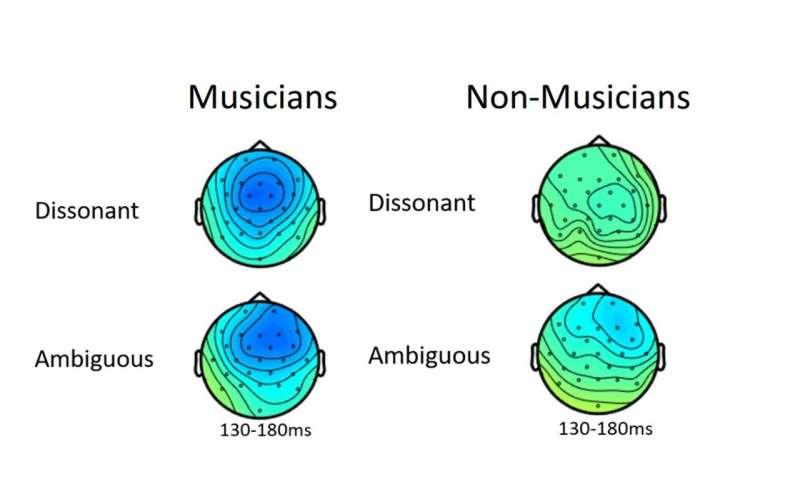 Musical perception: nature or nurture?