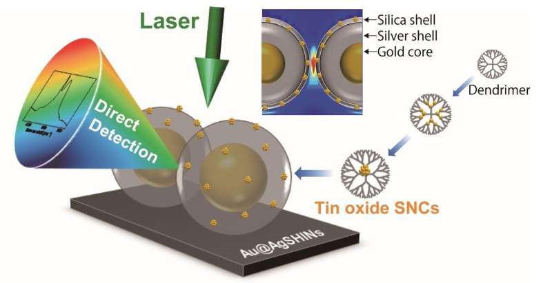 Nanoscience breakthrough: Probing particles smaller than a billionth of a meter