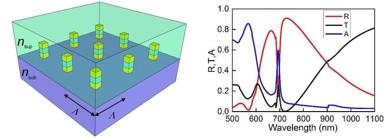 Narrow plasmonic surface lattice resonances prefer asymmetric dielectric environment