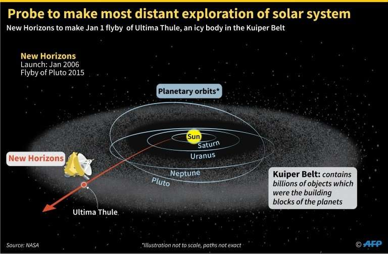 NASA's New Horizons spacecraft is heading for a January 1 flyby of Ultima Thule, an icy object in the Kuiper Belt on the outer l