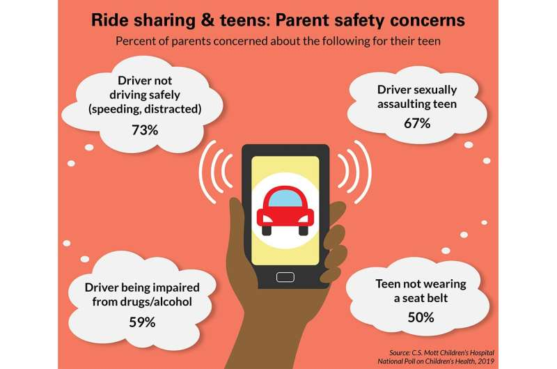 National poll: Most parents concerned about safety of teens using ride-sharing services