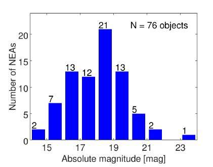 Near-Earth Asteroids Spectroscopic Survey at the Isaac Newton Telescope